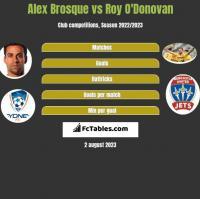 Alex Brosque vs Roy O'Donovan h2h player stats
