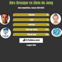 Alex Brosque vs Siem de Jong h2h player stats