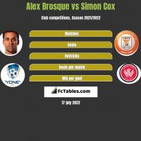 Alex Brosque vs Simon Cox h2h player stats