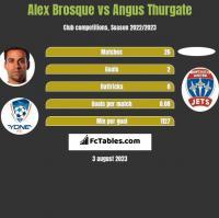 Alex Brosque vs Angus Thurgate h2h player stats