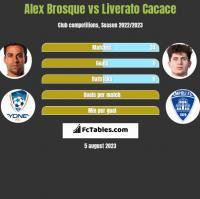 Alex Brosque vs Liverato Cacace h2h player stats