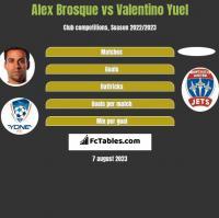 Alex Brosque vs Valentino Yuel h2h player stats