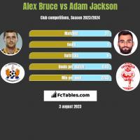 Alex Bruce vs Adam Jackson h2h player stats