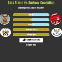 Alex Bruce vs Andrew Considine h2h player stats