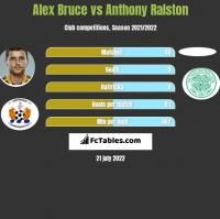 Alex Bruce vs Anthony Ralston h2h player stats