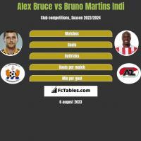 Alex Bruce vs Bruno Martins Indi h2h player stats