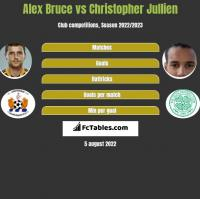 Alex Bruce vs Christopher Jullien h2h player stats