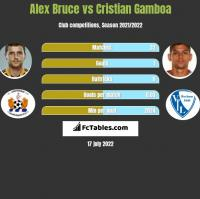 Alex Bruce vs Cristian Gamboa h2h player stats