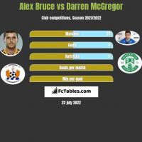 Alex Bruce vs Darren McGregor h2h player stats