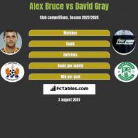 Alex Bruce vs David Gray h2h player stats