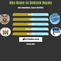 Alex Bruce vs Dedryck Boyata h2h player stats