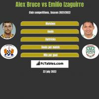 Alex Bruce vs Emilio Izaguirre h2h player stats