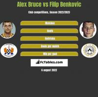 Alex Bruce vs Filip Benkovic h2h player stats