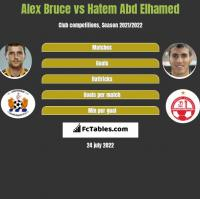 Alex Bruce vs Hatem Abd Elhamed h2h player stats