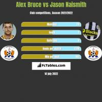Alex Bruce vs Jason Naismith h2h player stats