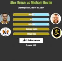 Alex Bruce vs Michael Devlin h2h player stats