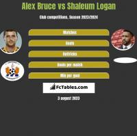 Alex Bruce vs Shaleum Logan h2h player stats