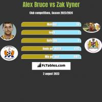 Alex Bruce vs Zak Vyner h2h player stats