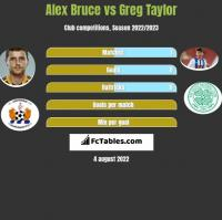 Alex Bruce vs Greg Taylor h2h player stats
