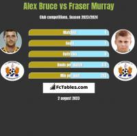 Alex Bruce vs Fraser Murray h2h player stats