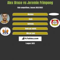 Alex Bruce vs Jeremie Frimpong h2h player stats