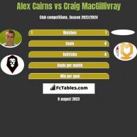 Alex Cairns vs Craig MacGillivray h2h player stats