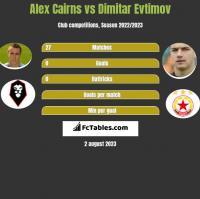 Alex Cairns vs Dimitar Evtimov h2h player stats
