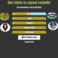 Alex Cairns vs Jayson Leutwiler h2h player stats