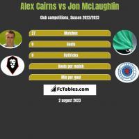 Alex Cairns vs Jon McLaughlin h2h player stats
