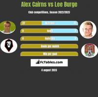 Alex Cairns vs Lee Burge h2h player stats