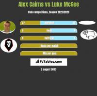 Alex Cairns vs Luke McGee h2h player stats
