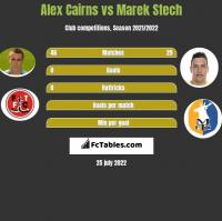 Alex Cairns vs Marek Stech h2h player stats