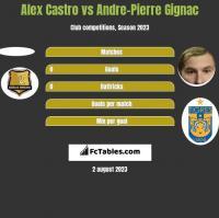 Alex Castro vs Andre-Pierre Gignac h2h player stats