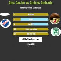 Alex Castro vs Andres Andrade h2h player stats