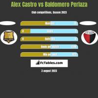 Alex Castro vs Baldomero Perlaza h2h player stats