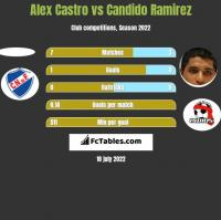 Alex Castro vs Candido Ramirez h2h player stats