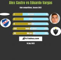 Alex Castro vs Eduardo Vargas h2h player stats