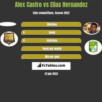 Alex Castro vs Elias Hernandez h2h player stats