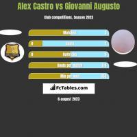 Alex Castro vs Giovanni Augusto h2h player stats