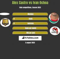 Alex Castro vs Ivan Ochoa h2h player stats