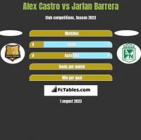 Alex Castro vs Jarlan Barrera h2h player stats