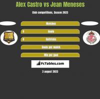 Alex Castro vs Jean Meneses h2h player stats