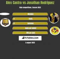Alex Castro vs Jonathan Rodriguez h2h player stats
