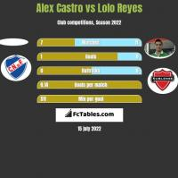 Alex Castro vs Lolo Reyes h2h player stats