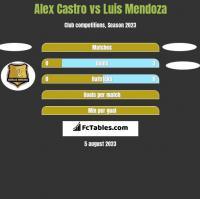 Alex Castro vs Luis Mendoza h2h player stats
