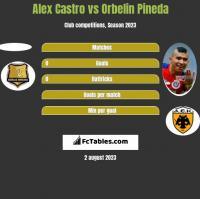 Alex Castro vs Orbelin Pineda h2h player stats