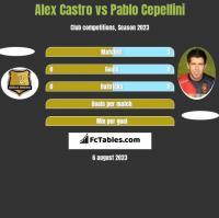 Alex Castro vs Pablo Cepellini h2h player stats