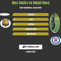 Alex Castro vs Rafael Baca h2h player stats