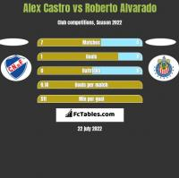 Alex Castro vs Roberto Alvarado h2h player stats