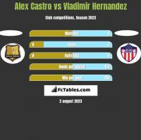 Alex Castro vs Vladimir Hernandez h2h player stats